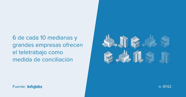 3398 - 33% de la población activa de España  asegura que le resulta difícil conciliar la vida familiar y laboral