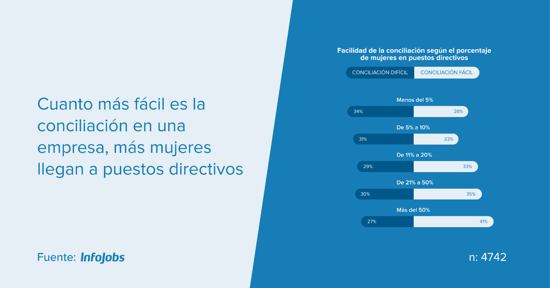3399 - 33% de la población activa de España  asegura que le resulta difícil conciliar la vida familiar y laboral